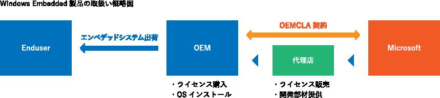 Microsoft Embedded – 岡谷エレクトロニクス|OEC